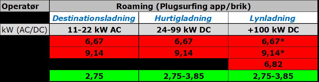 Priser_roaming_offentlig_opladning_elbil_kWh